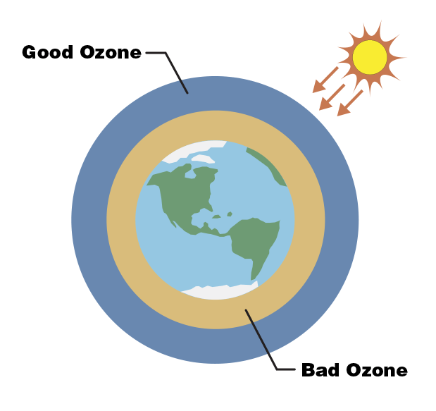 An illustration of Earth with bad ozone and good ozone surrounding it.