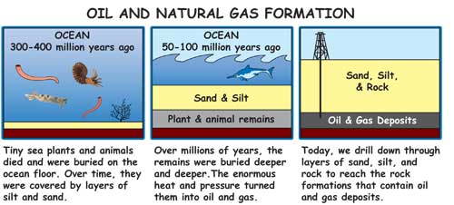 How Did We Get Natural Gas