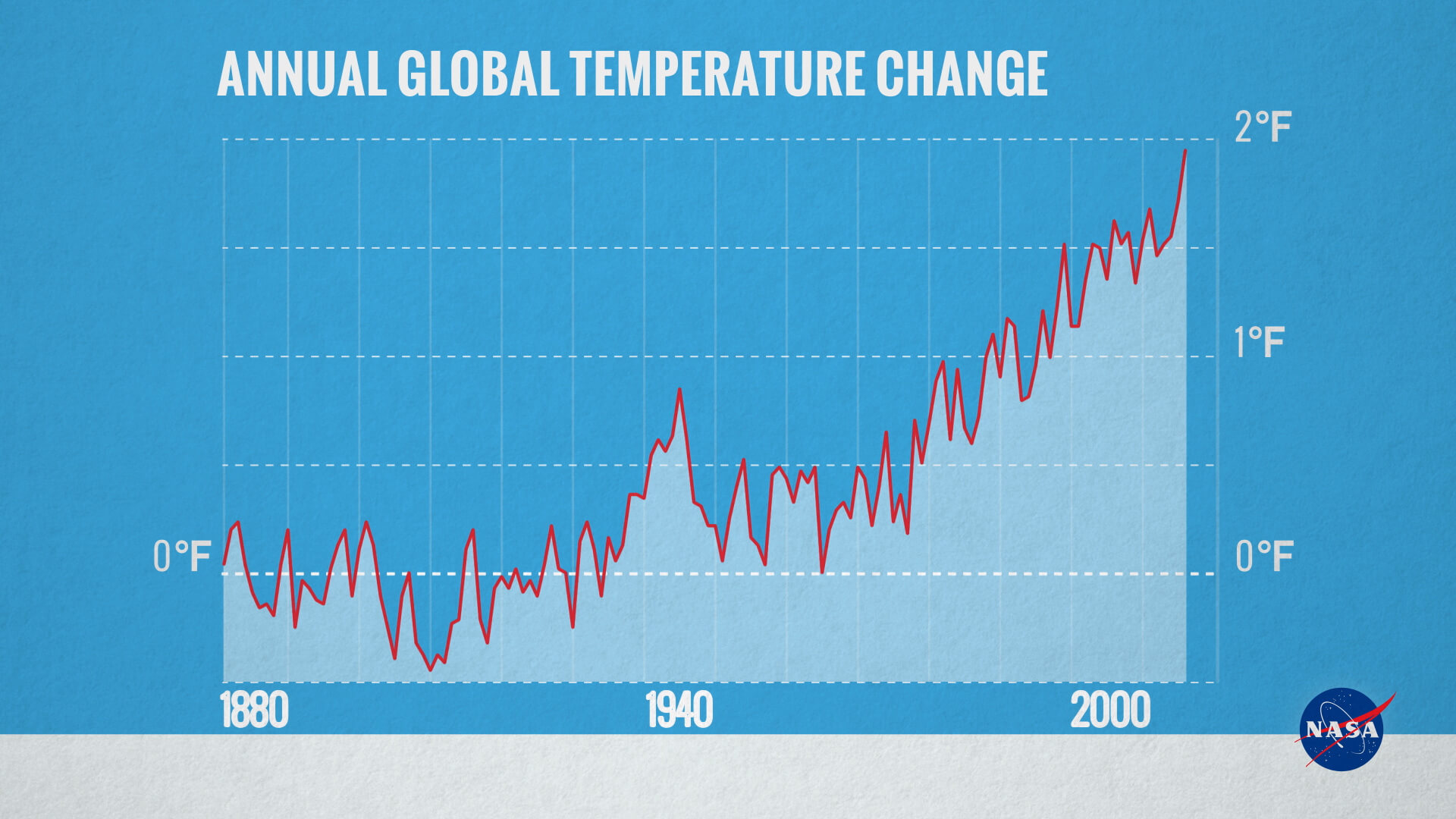 Graph of change in annual global temperatures, compared to the average of global annual temperatures from 1880-1899.