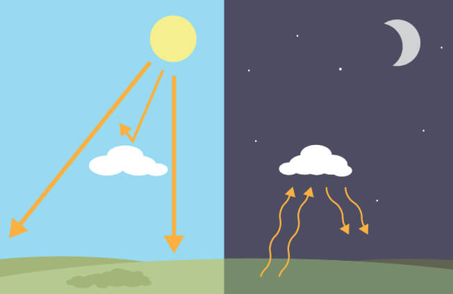 Illustration of clouds blocking heat from the Sun during the day and trapping heat from the Sun at night.