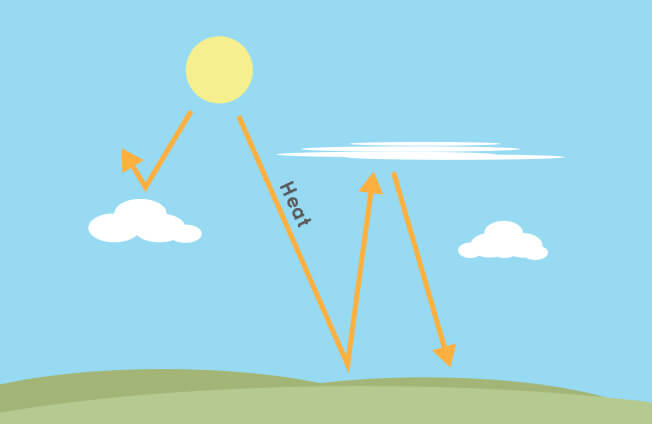 Illustration of high and low clouds trapping or blocking heat from the Sun.
