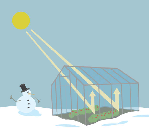 Illustration of a greenhouse in the snow with rays of sunlight entering it. The greenhouse is capturing the heat. A snowman is off to the side of the greenhouse.