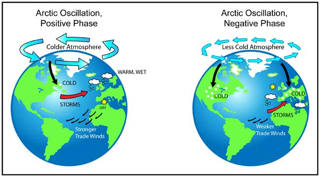 Two drawings of Earth, one on left showing arrows around Arctic area and regions of coldest weather and storms.