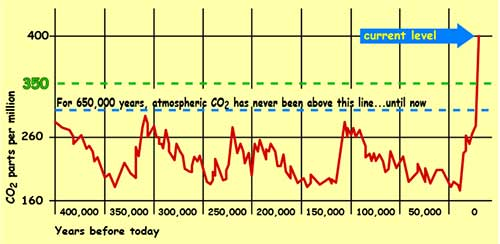 This graph shows how carbon dioxide levels have gone up and down for the past 650,000 years, but now have far exceeded any levels reached during this period.