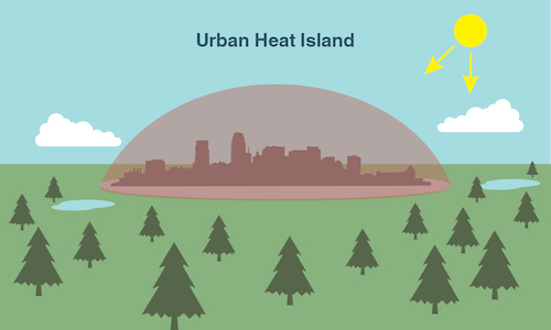 Image result for heat island