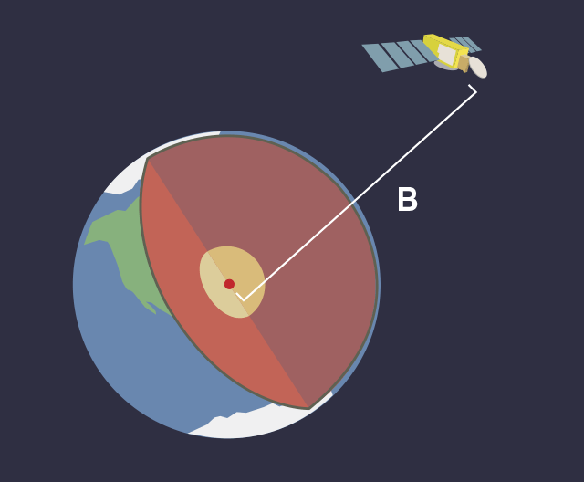 Illustration of Jason-3 orbiting Earth and measurements from Jason-3 to the center of the Earth