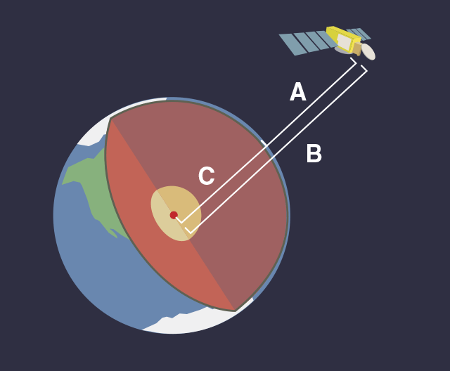 Illustration of Jason-3 orbiting Earth and measurements from Jason-3 to the ocean's surface and center of the Earth and from the center of the Earth to the ocean's surface