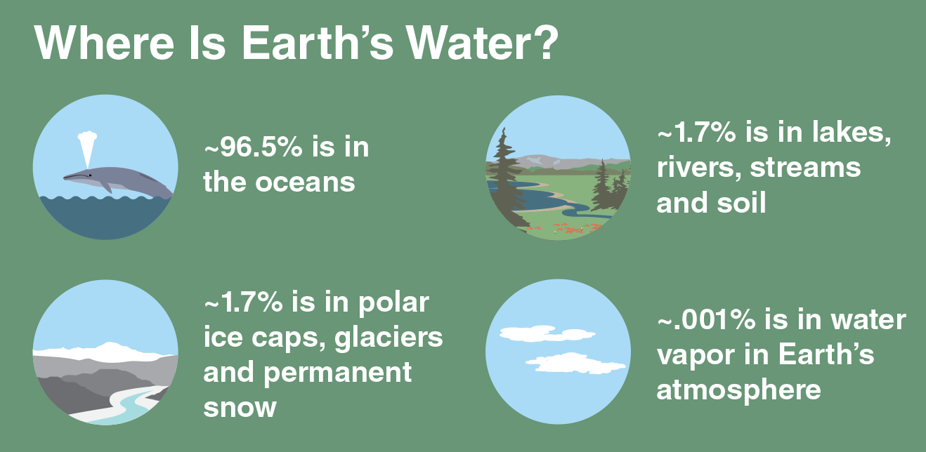 A green box with icons and white text. Text reads: Where is Earth's Water? 96.5 percent is in the oceans; 1.7 percent is in lakes, rivers, streams, and soil; 1.7 percent is in polar ice caps, glaciers, and permanent snow; 0.001 percent is in water vapor in Earth's atmosphere
